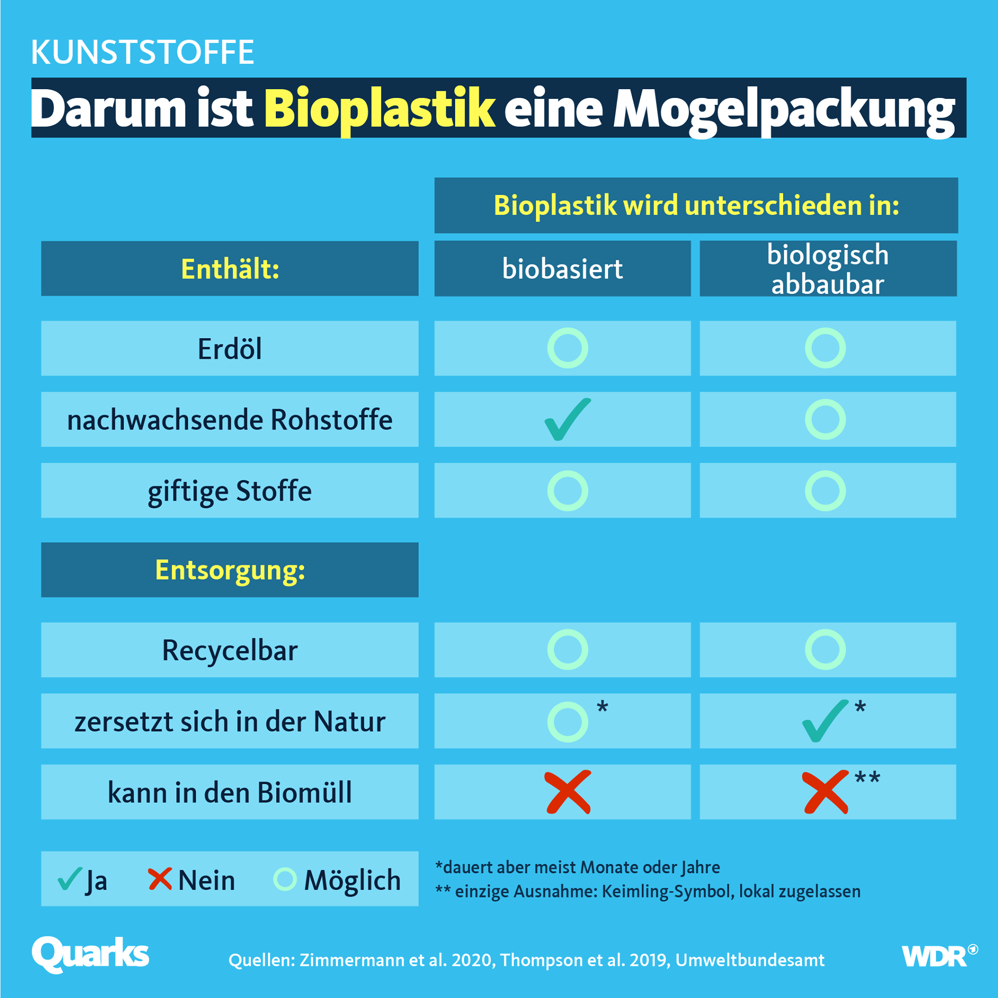 Darum ist Bioplastik eine Mogelpackung