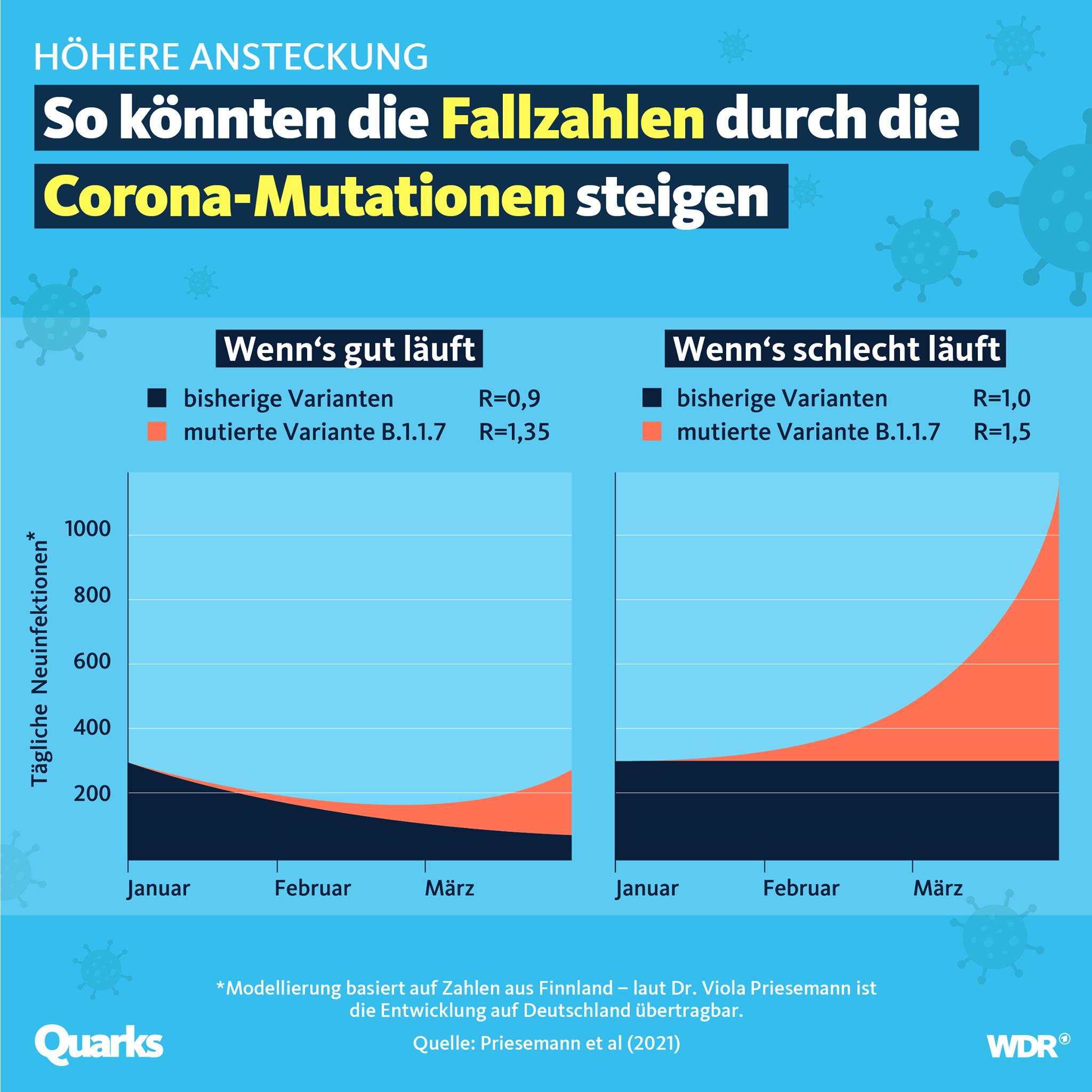 Die Grafik zeigt, dass die Fallzahlen deutlich steigen könnten, wenn der R-Wert nicht nach unten gedrückt wird. Dabei steigt die Kurve der Fallzahlen durch die neuen Mutationen deutlich steiler im Vergleich zu der der bisherigen Varianten.