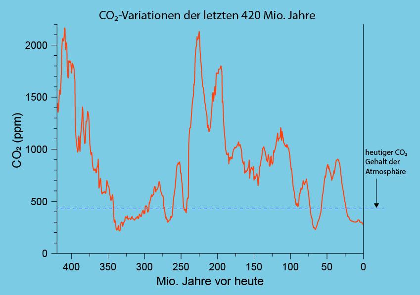CO2-Variation der letzten 420 Mio. Jahre. Eigene Darstellung basierend auf dem Datensatz von Foster et al. (2017)