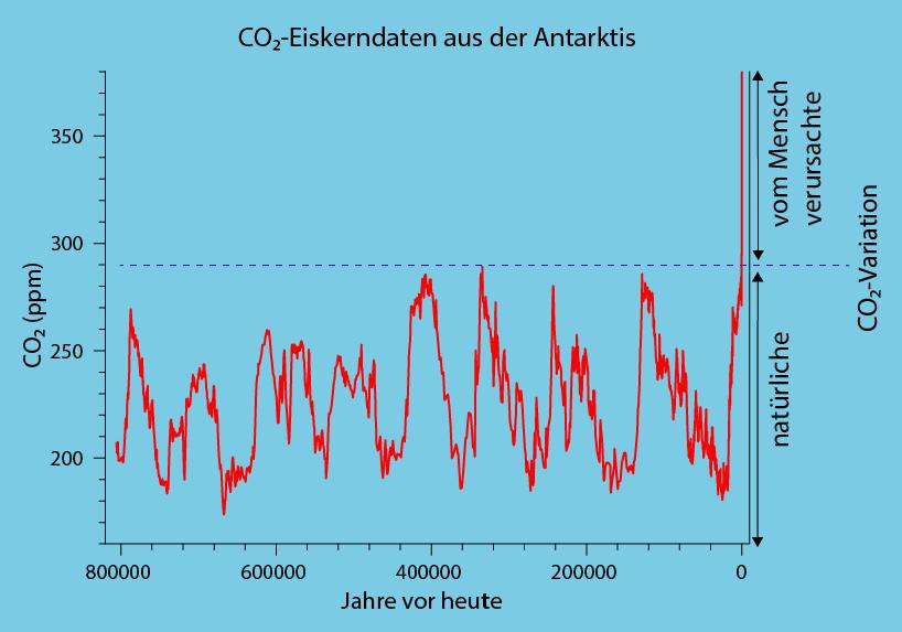 CO2-Eiskerndaten aus der Antarktis. Eigene Darstellung basierend auf dem Datensatz der EPICA Community Members (2004)