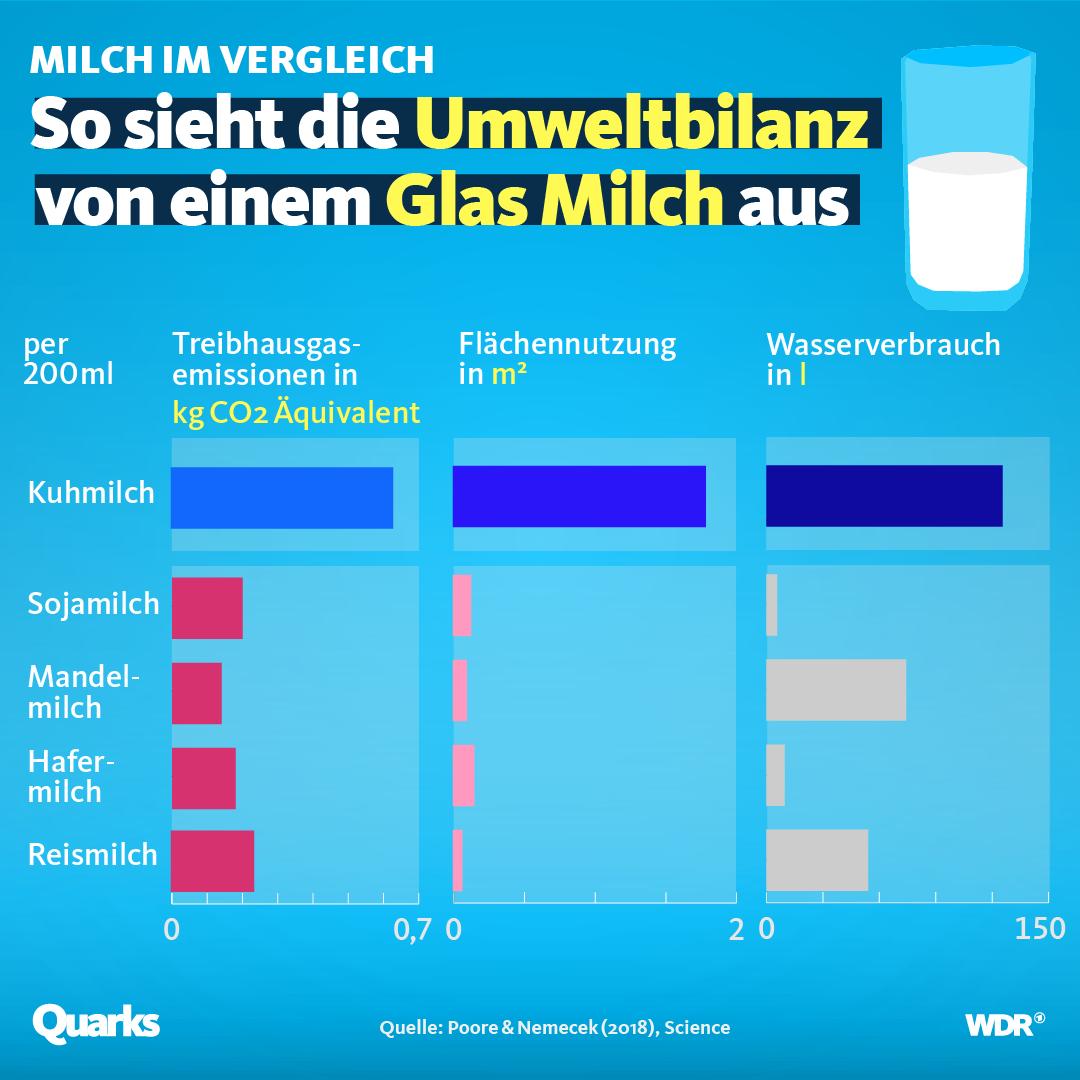 Grafik, die die Umweltbilanz von Milch und Milchalternativen zeigt