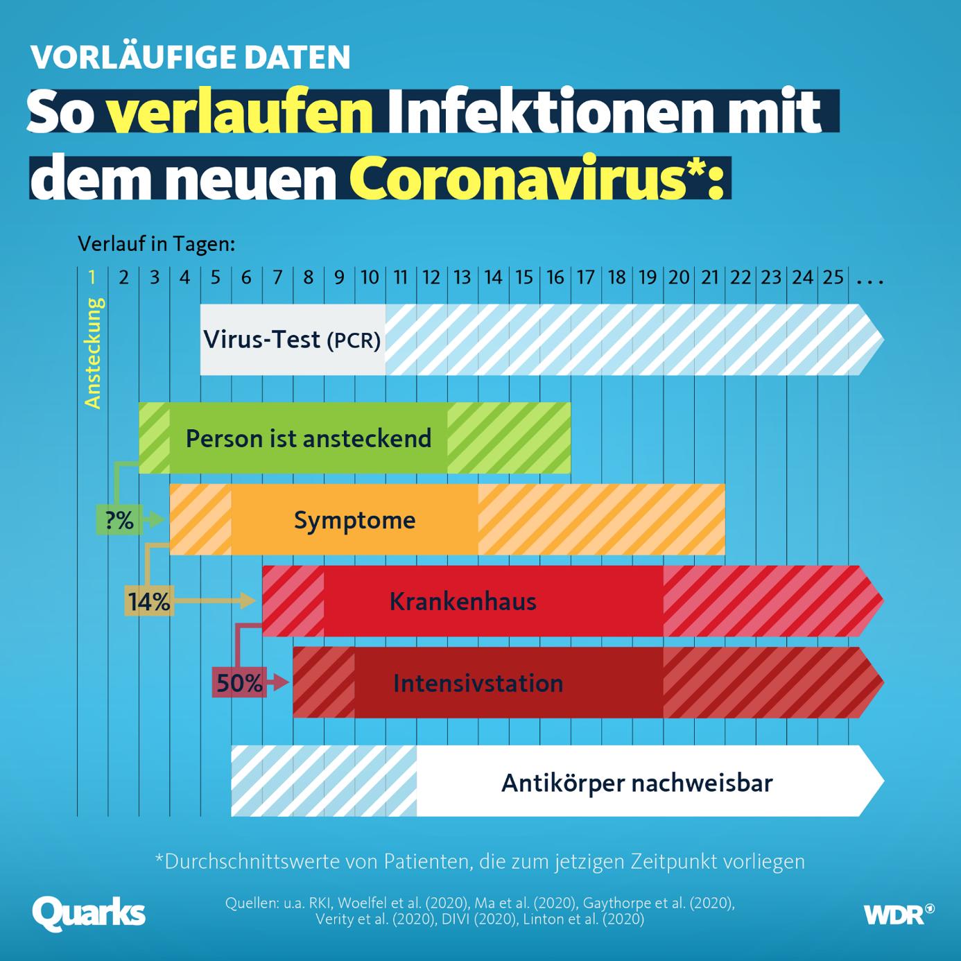 Grafik zum Thema: So verlaufen Infektionen mit dem neuen Corona-Virus