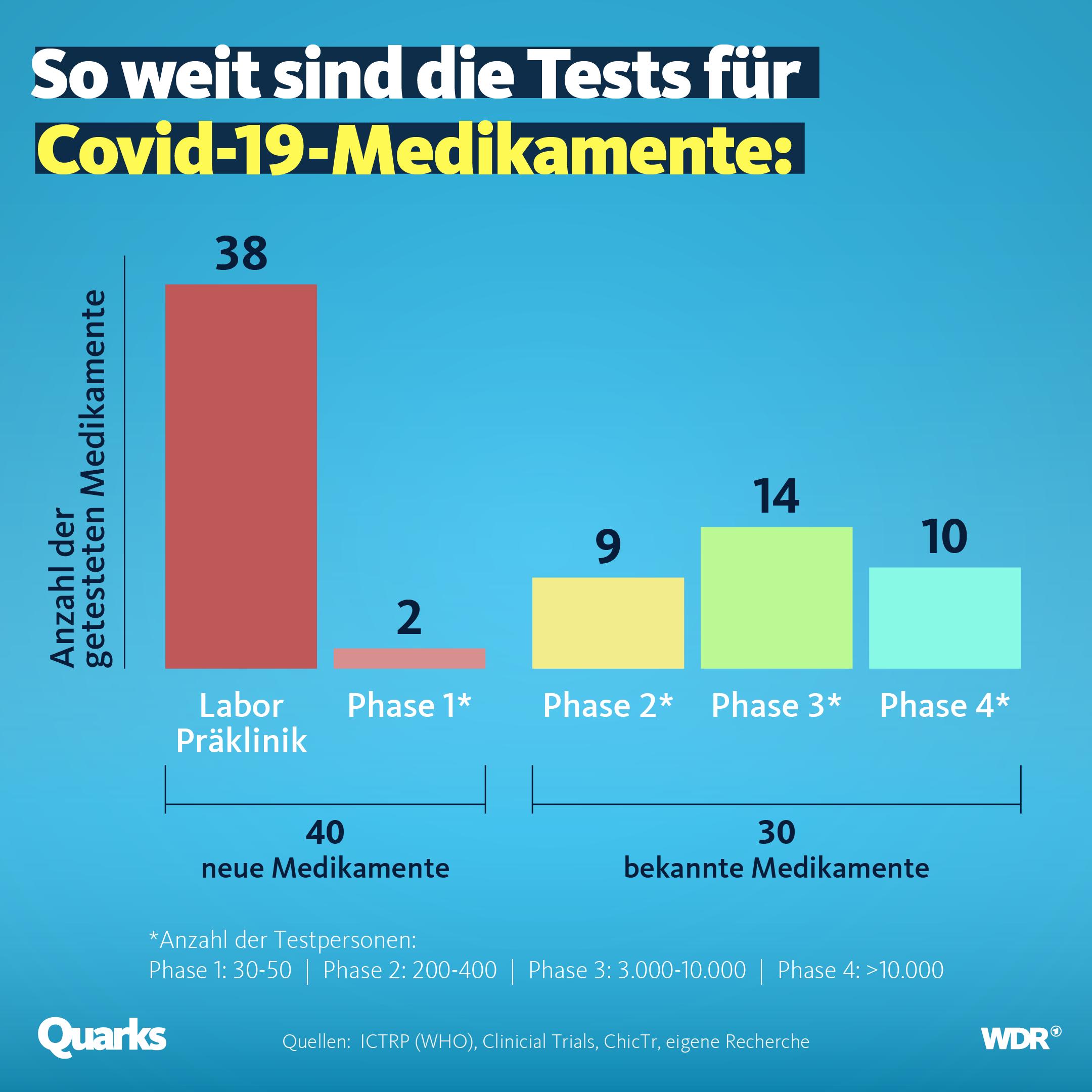 So weit sind die Tests für Covid-19-Medikamente