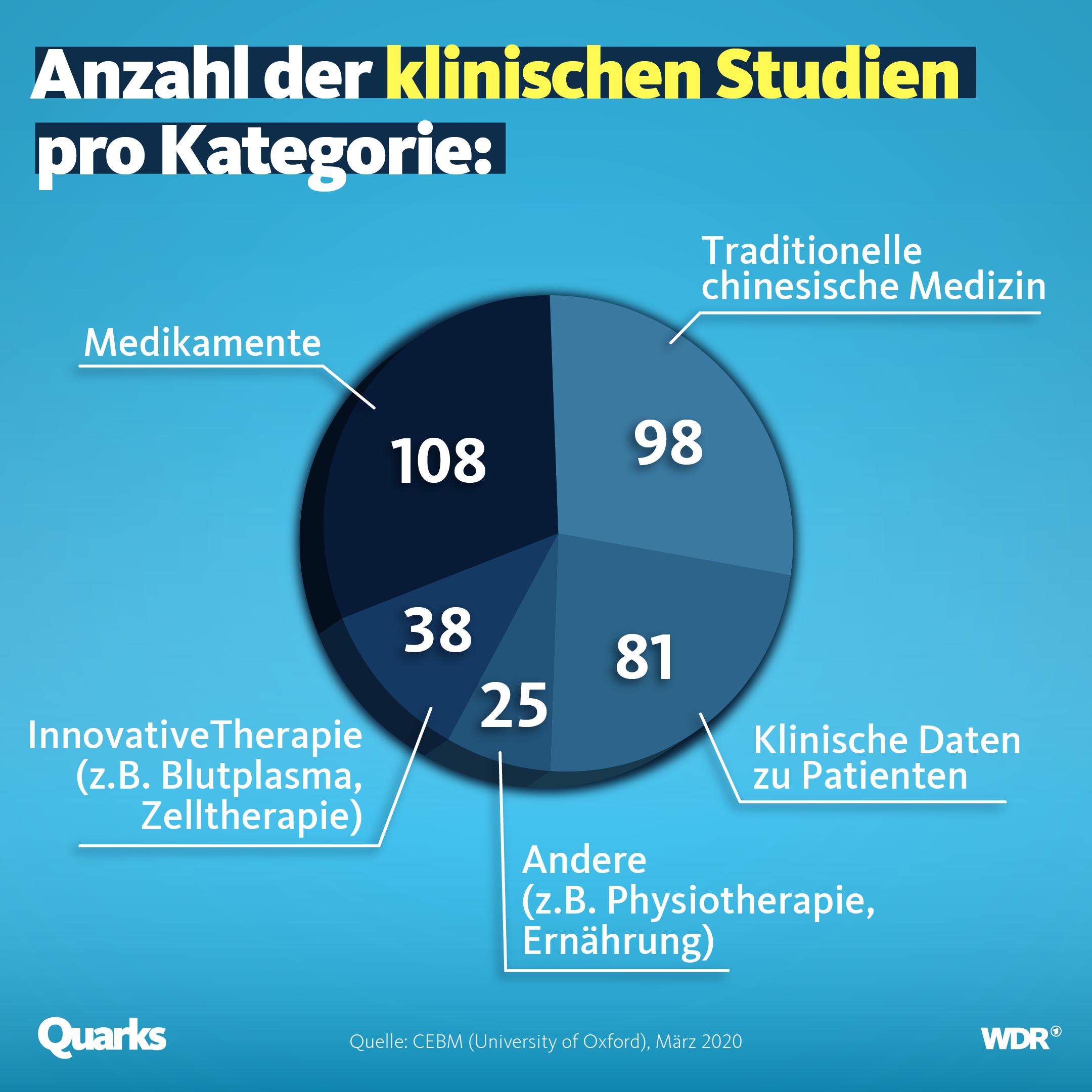 Anzahl der klinischen Studien pro Kategorie