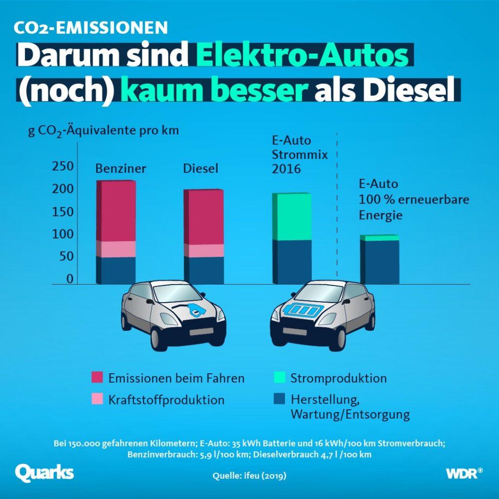 Emissionen von Autos im Vergleich.