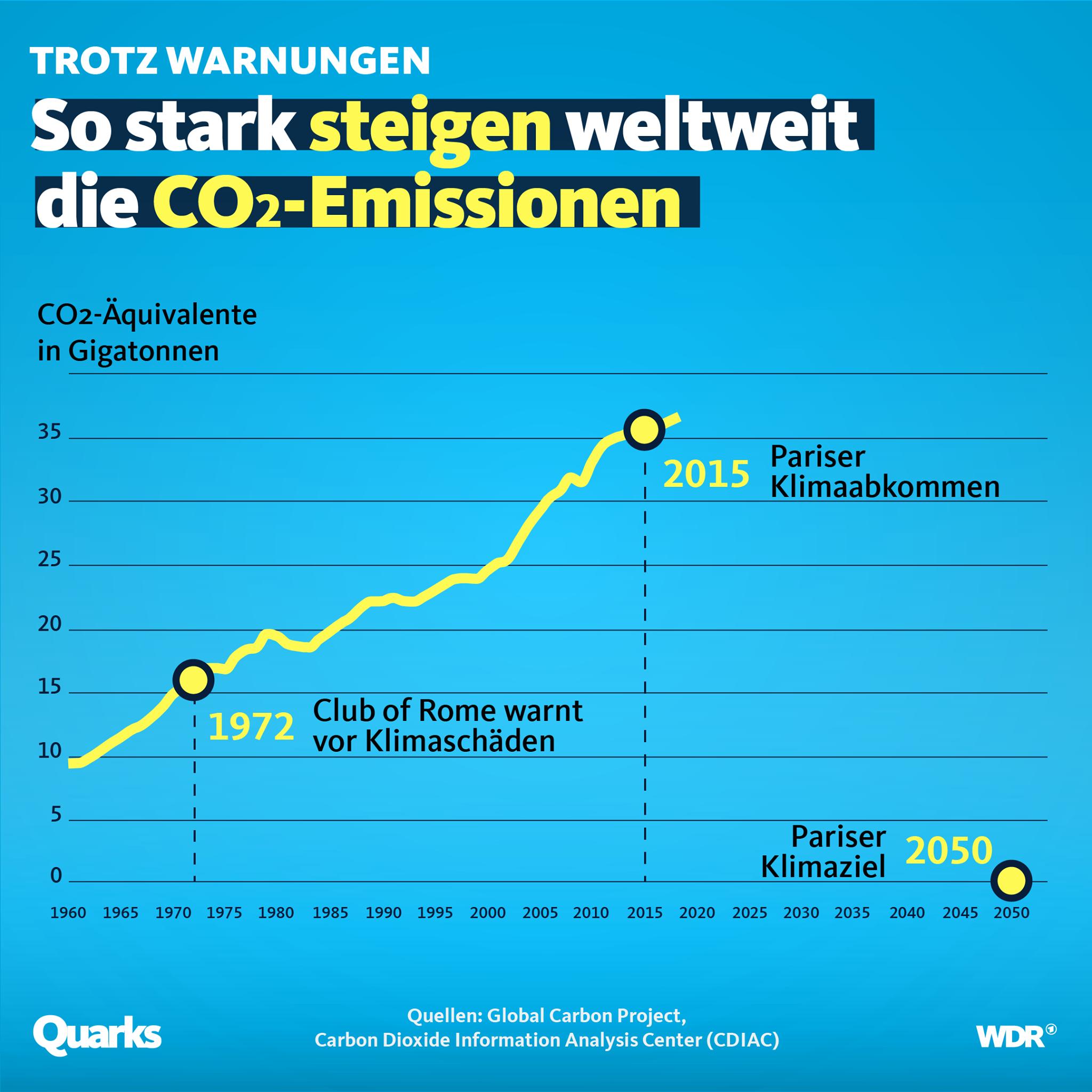 CO2-Emissionen weltweit