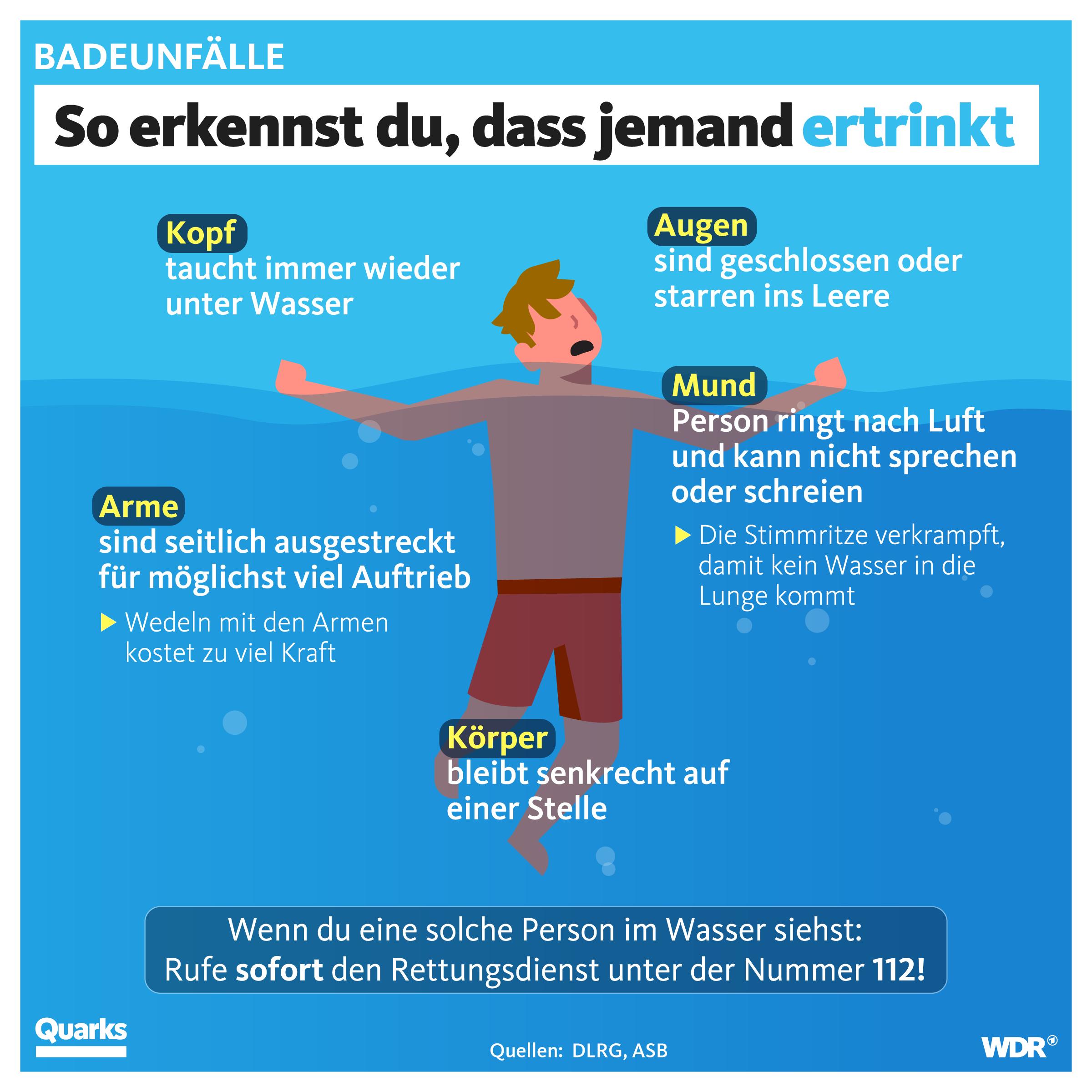 Grafik: Mensch im Wasser mit Markierungen, woran man einen Ertrinkenden erkennen kann