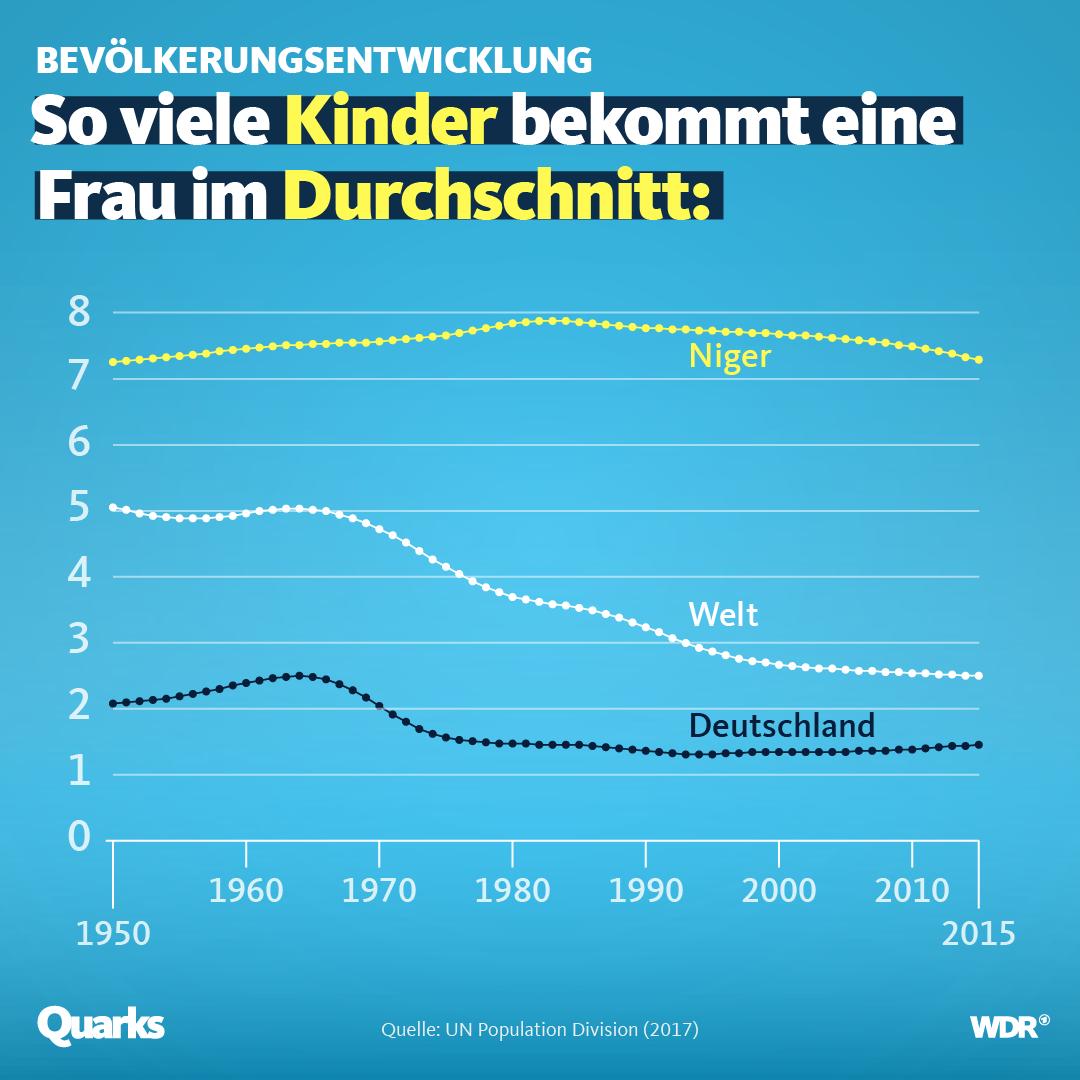 Darstellung der durchschnittlichen Antahl Kinder pro Frau in Niger, Deutschland und der ganzen Welt.
