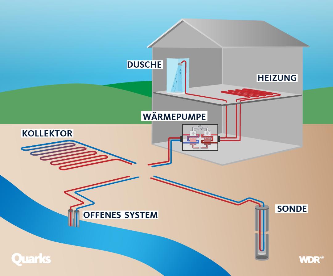 Verschiedene geothermische Systeme