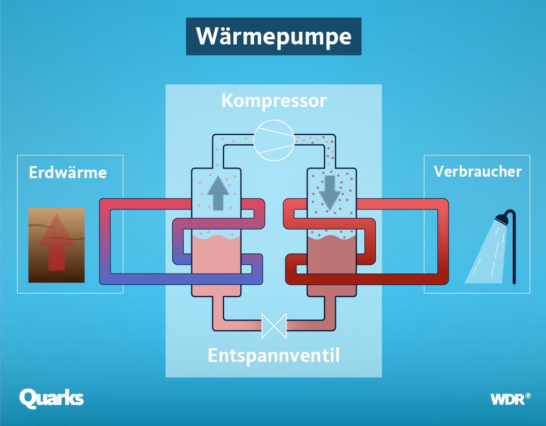 Funktionalität einer Wärmepumpe