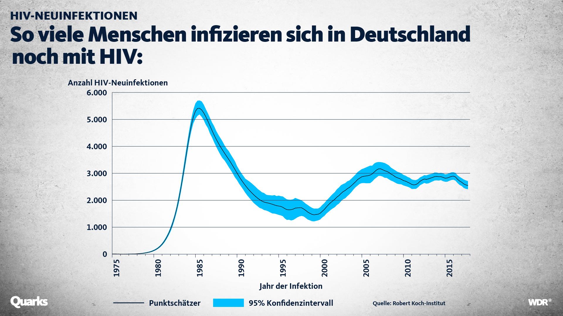 Grafik, die die Zahl der Neuinfektionen mit HIV in Deutschland zeigt