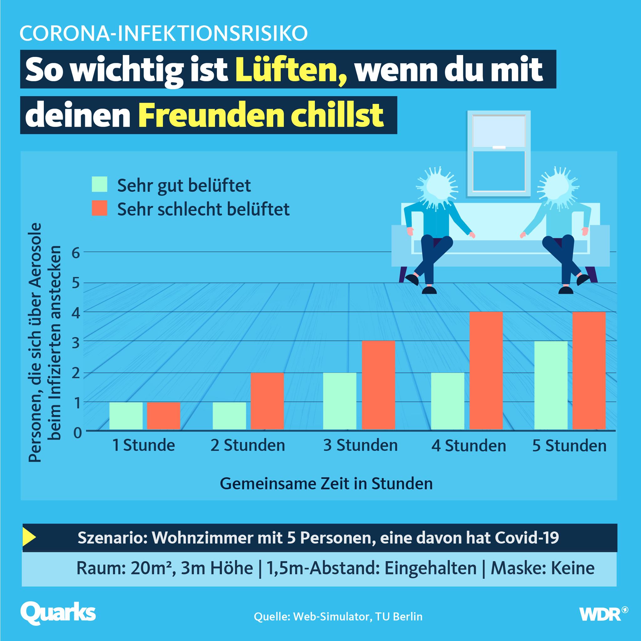 Grafik_Lüften