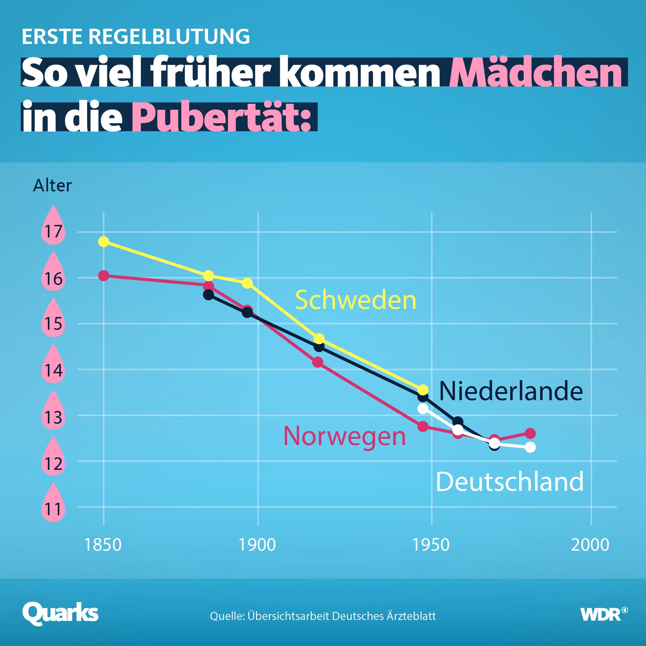 Grafik, die zeigt, dass sich der Zeitpunkt der ersten Regelblutung seit 1850 immer weiter nach vorne verschiebt.