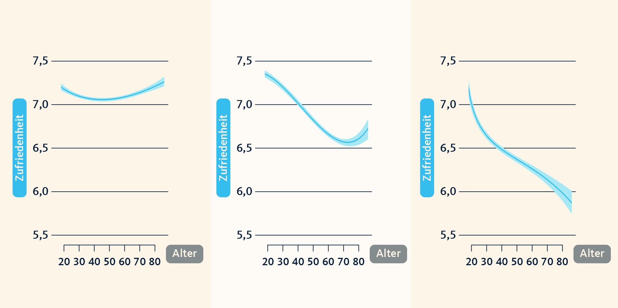 Unsere Zufriedenheit verläuft wie eine U-Kurve und ist somit abhängig vom Alter.