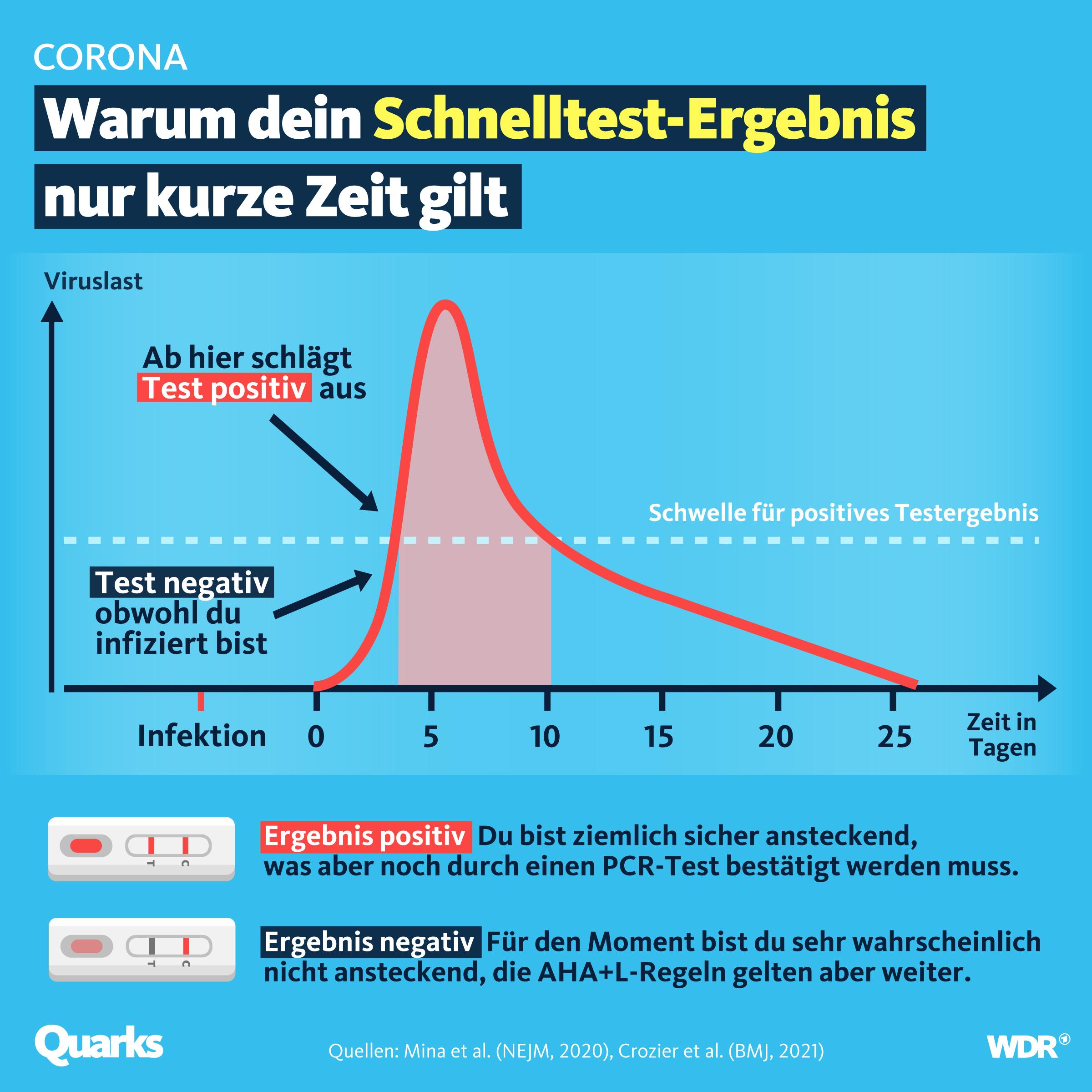 Grafik mit Kurve, wann ein Schnelltest anschlägt