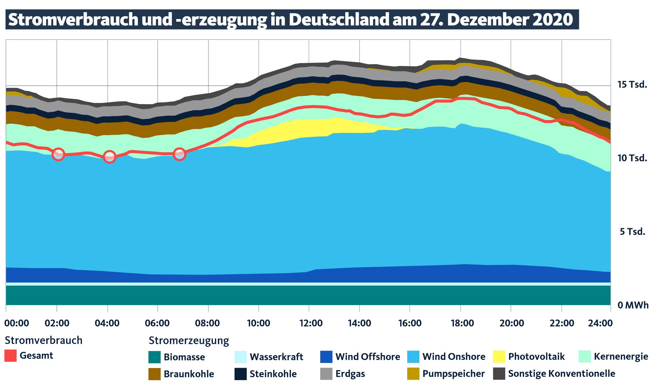 -erzeugung in Deutschland am 27.Dezember 2020