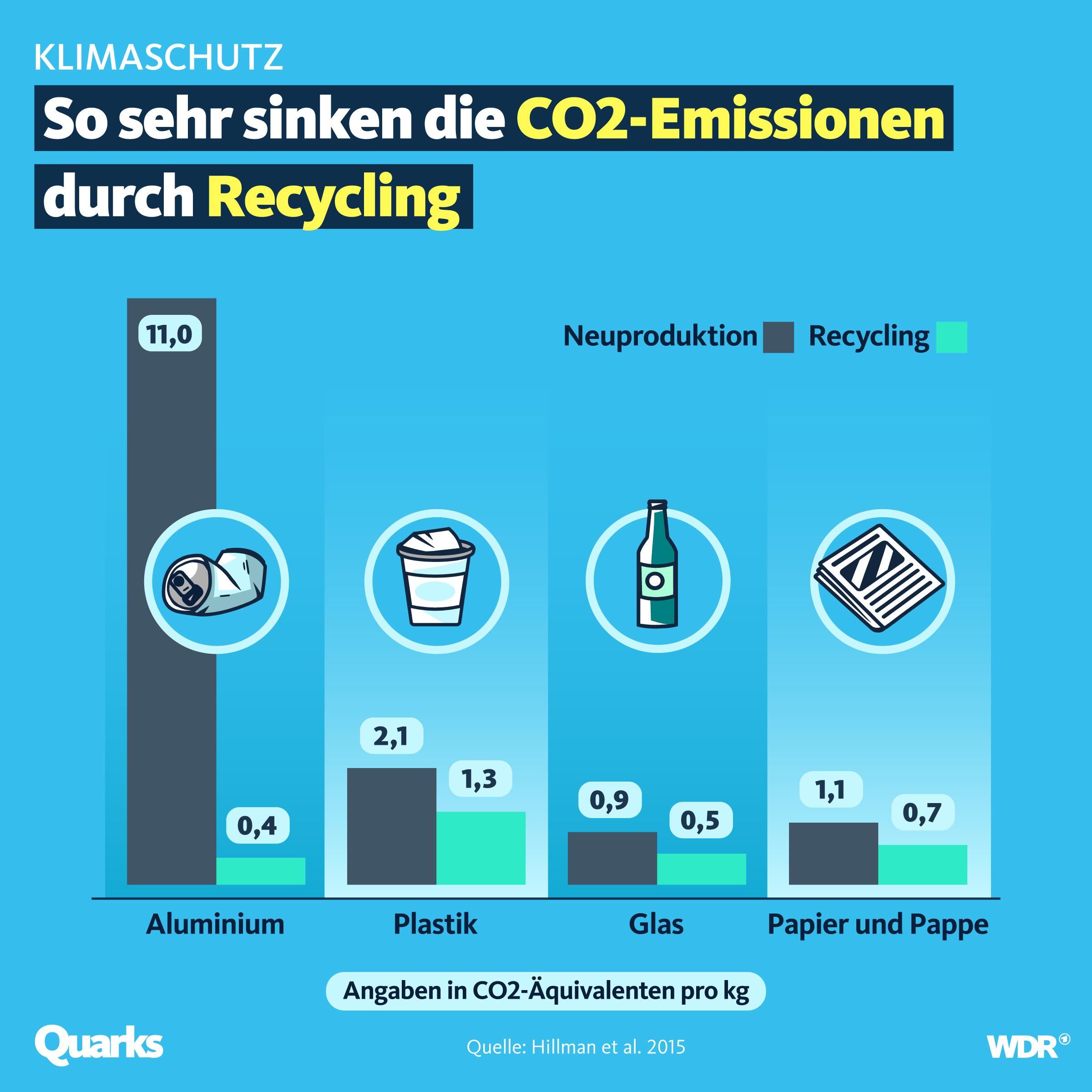 So sehr senken die CO2-Emissionen durch Recycling