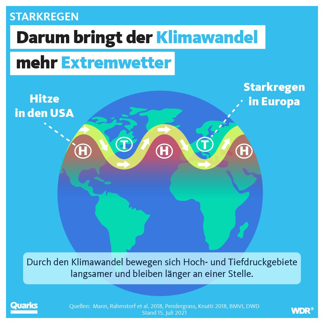 Darum bringt der Klimawandel mehr Extremwetter