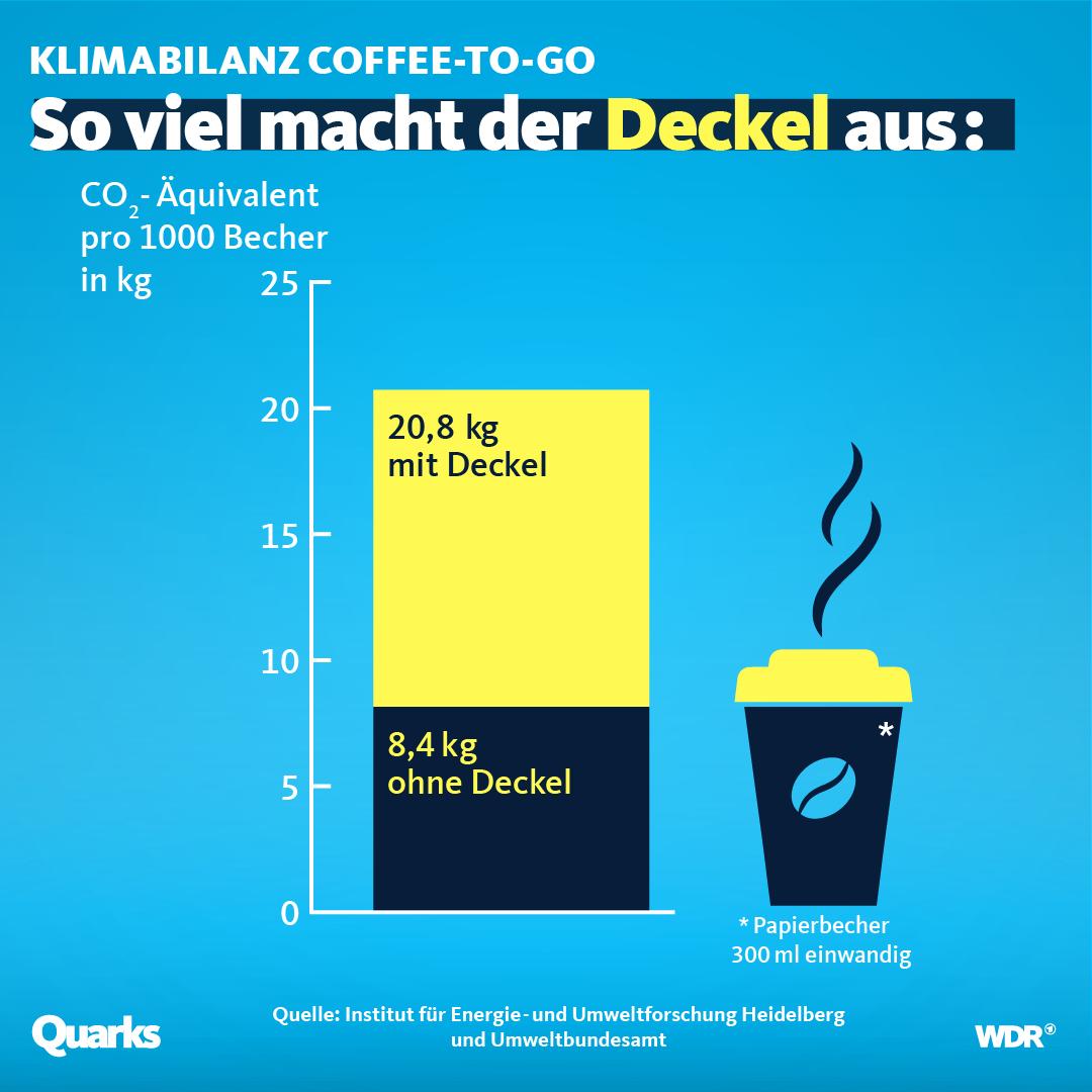 Grafik, die zeigt: Klimaschädlich ist vor allem der Deckel.