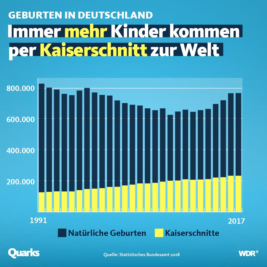 Übersicht Kaiserschnitte in Deutschland