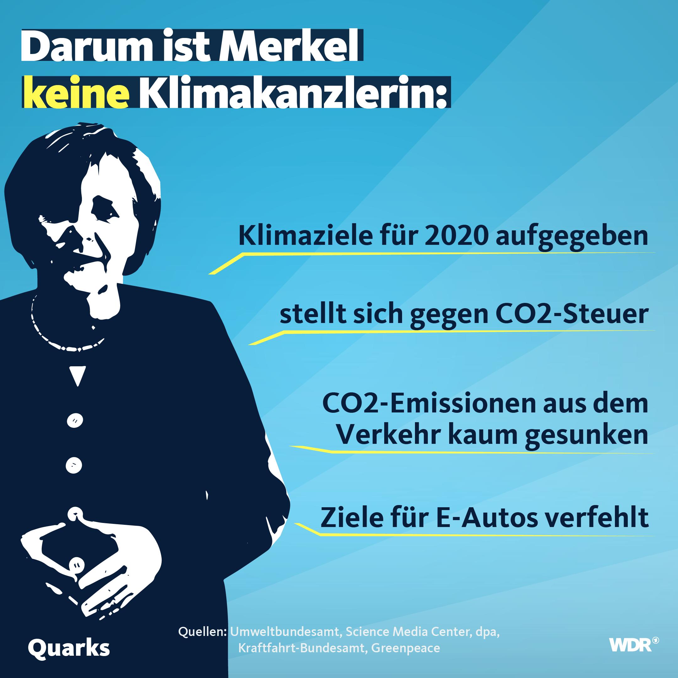 Merkel Grafik