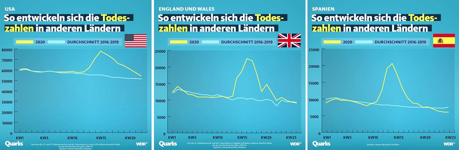 Grafik zu den Corona-Todeszahlen in den USA, England und Spanien im Zeitverlauf von einer Woche.