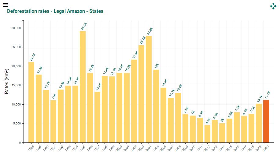 Deforestation rates – Legal Amazon – States