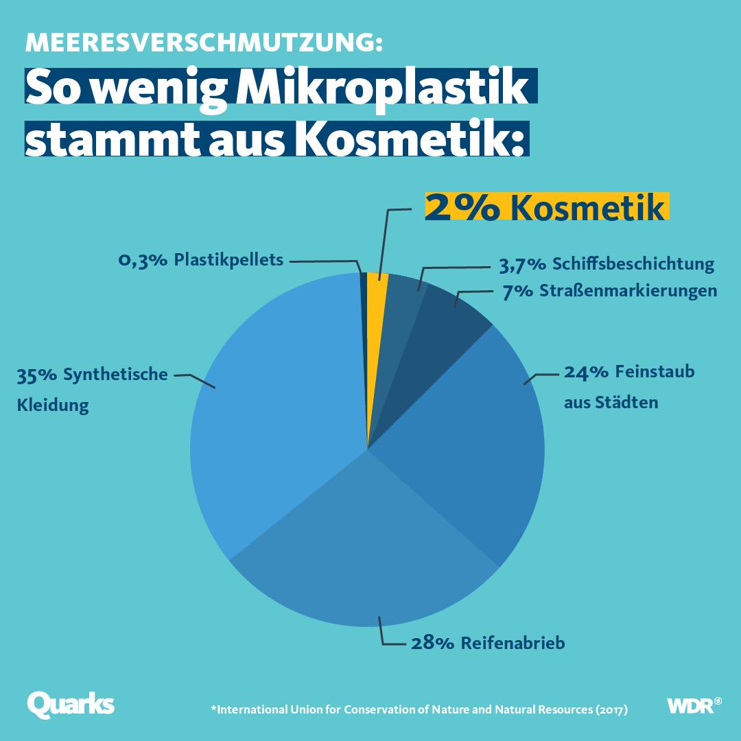 Grafik 1 Klamotten öko.-Fußabdruck