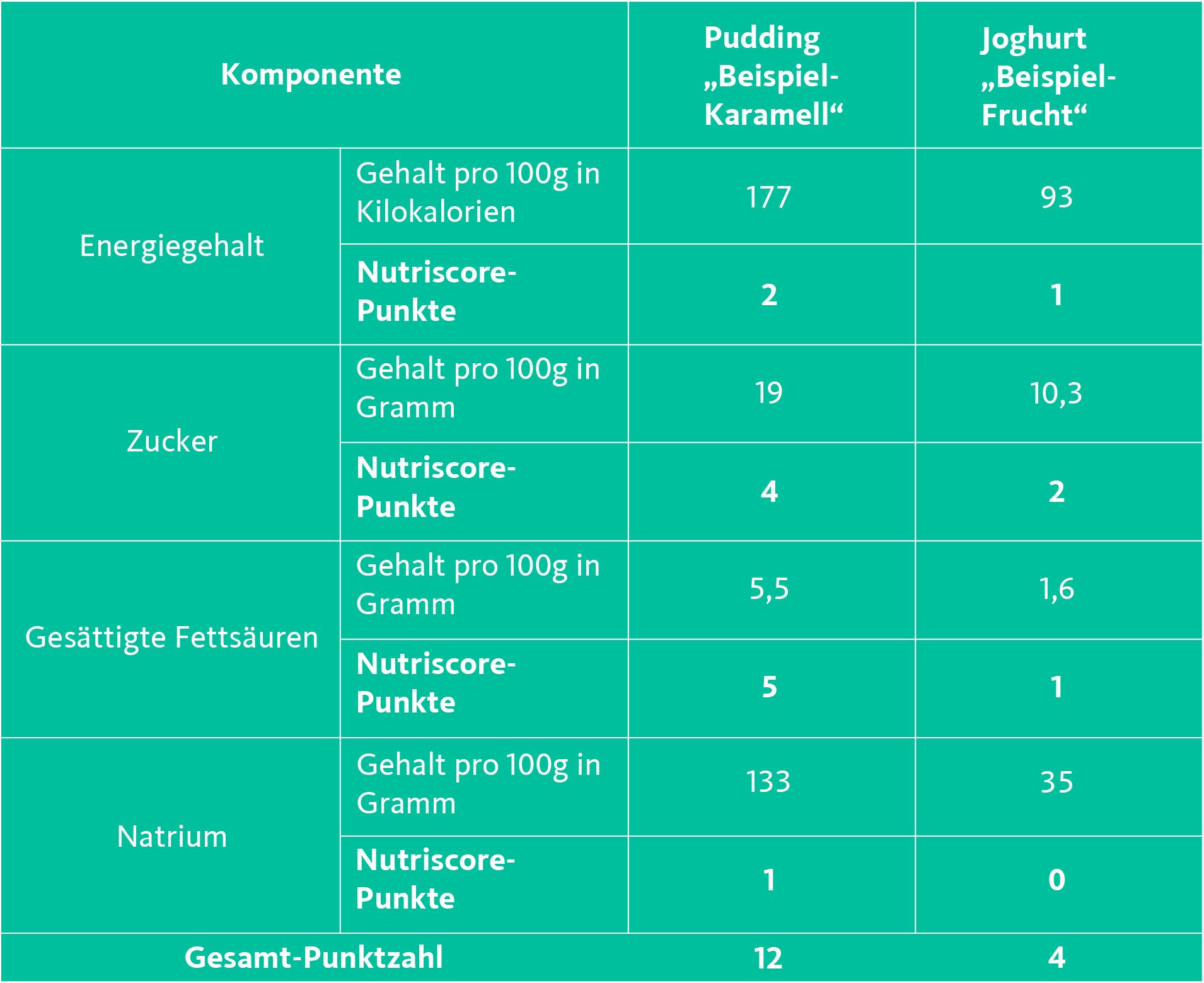 Tabelle 1 Nutriscore