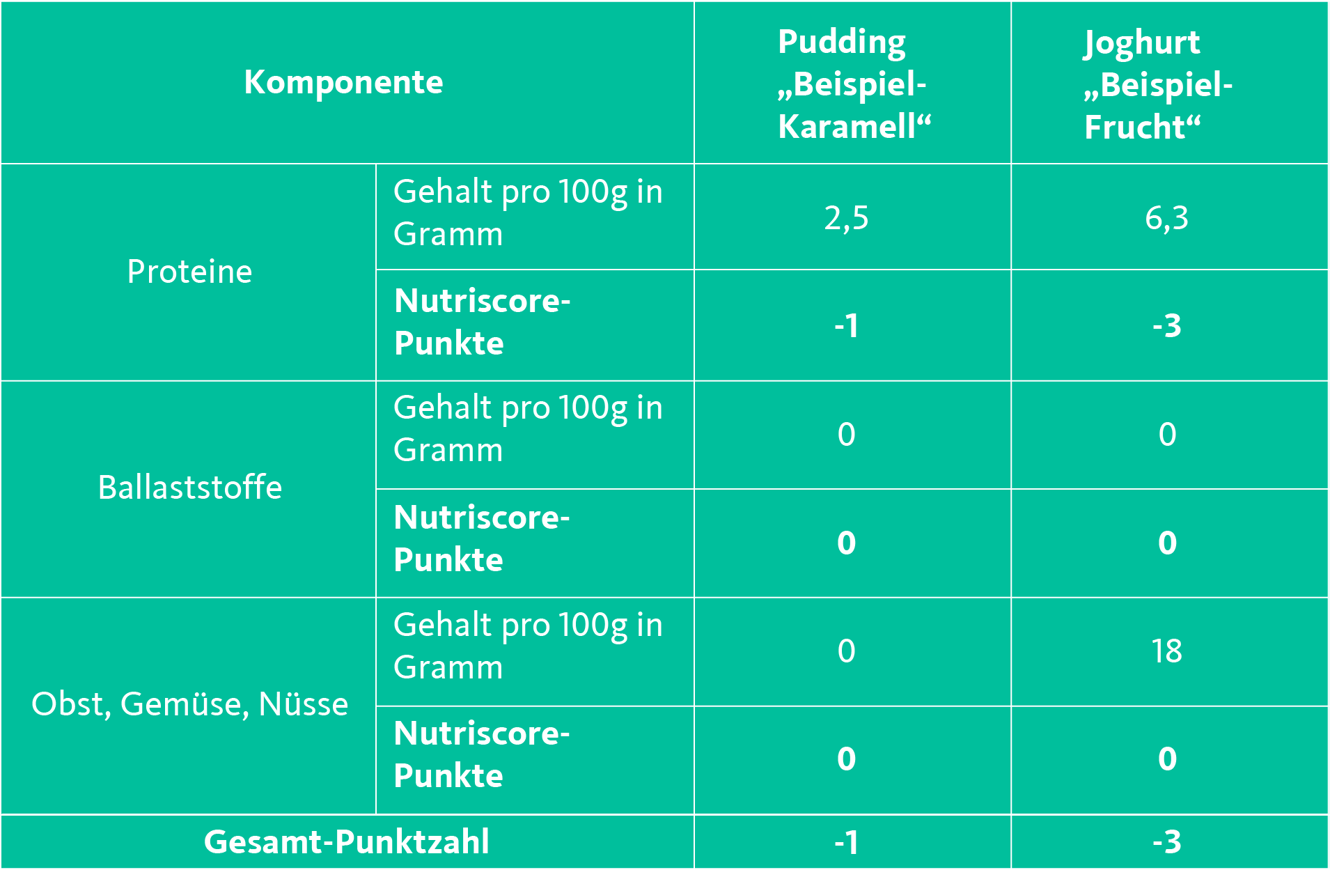 Tabelle 2 Nutriscore