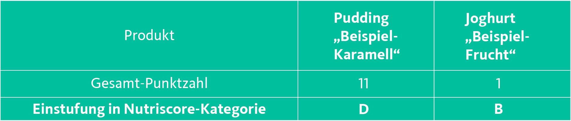 Tabelle 3 Nutriscore