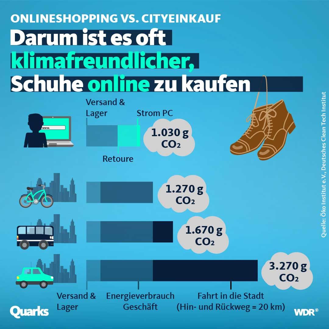 online-shopping: klimafreundlicher als einkauf im geschäft