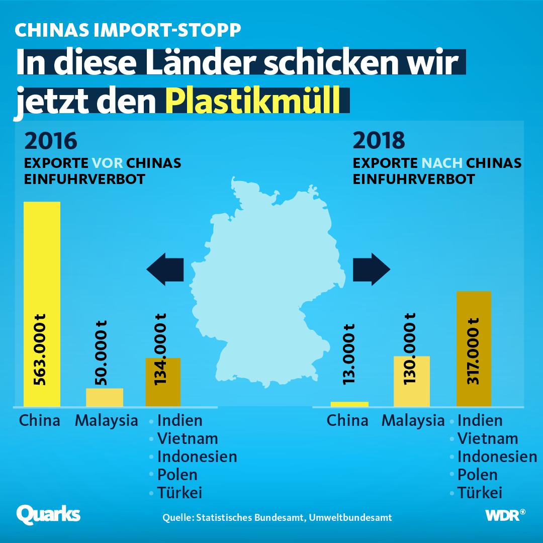 Grafik: In diese Länder schicken wir unseren Plastikmüll