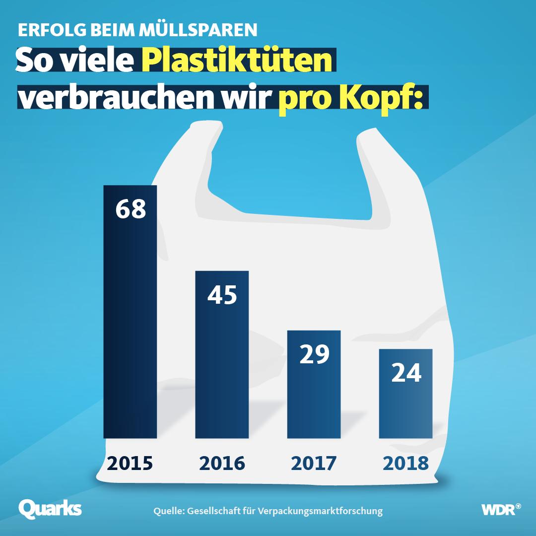 Plastiktüten Pro Und Contra