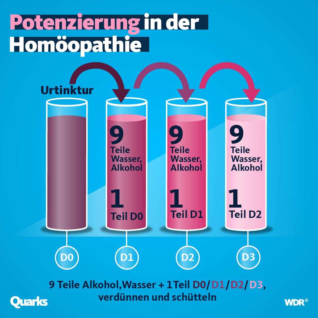 Potenzierung in der Homöopathie.