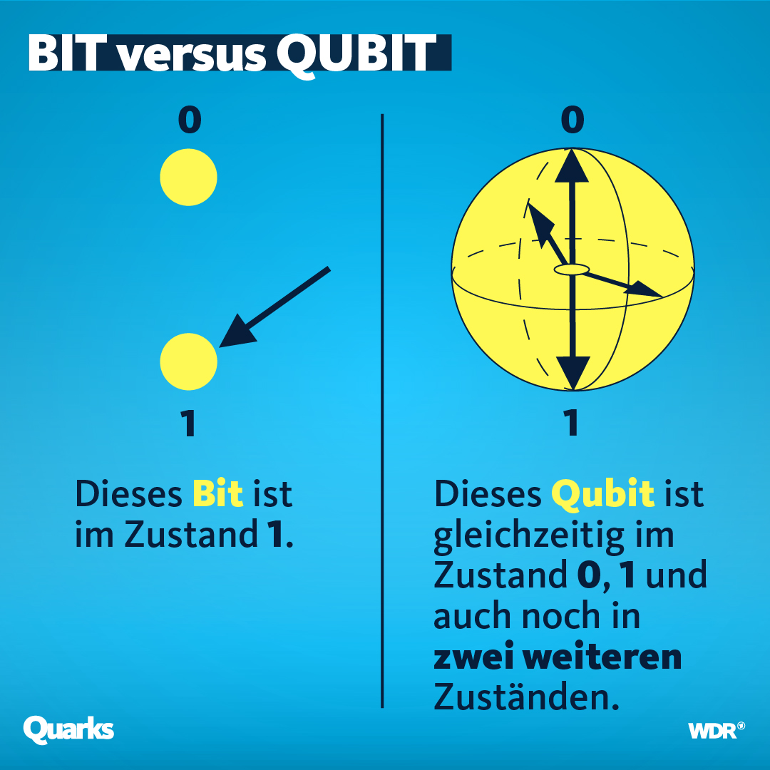 Grafik BIT vs. QUBIT