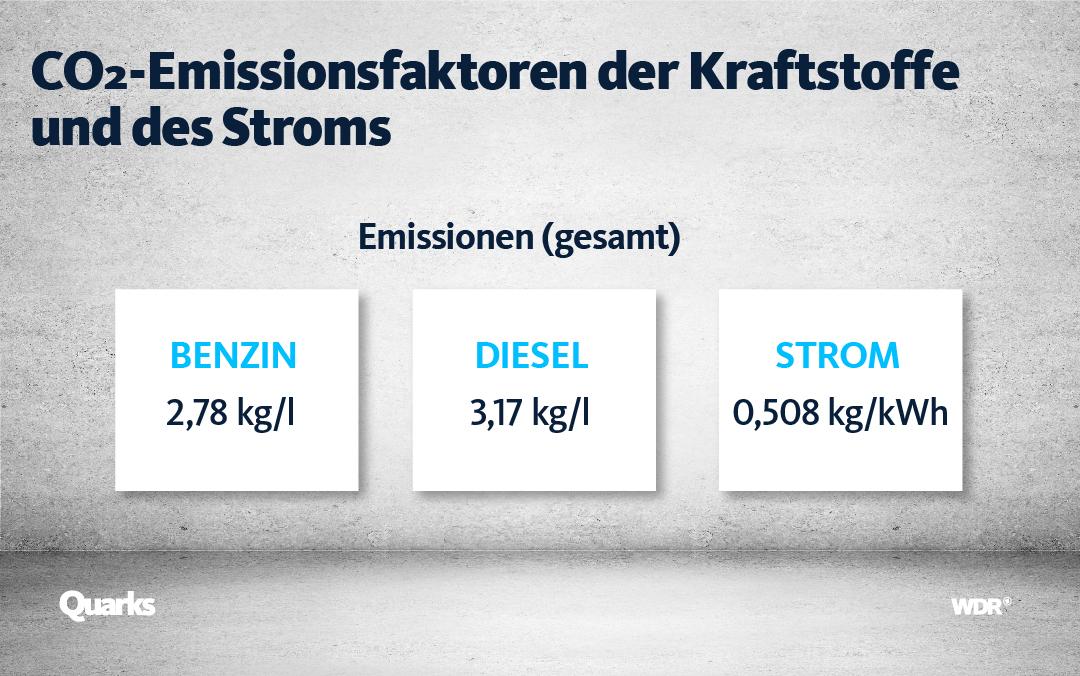 Emissionsfaktoren für die verschiedenen Autotypen.