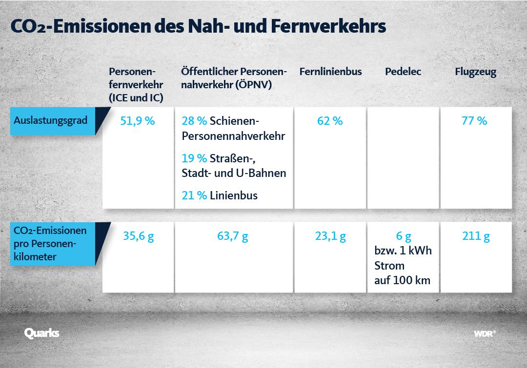 CO2-Emissionen des Nah- und Fernverkehrs.
