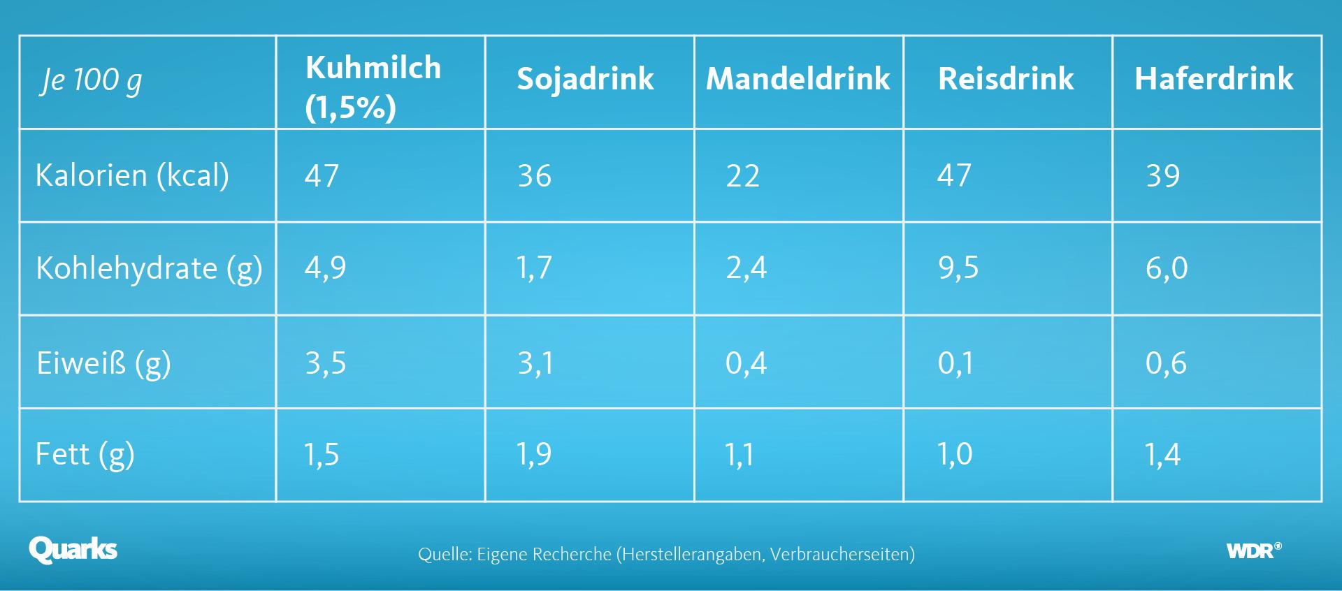 Nährwerttabelle Milch und Milchalternativen. Grafik: WDR