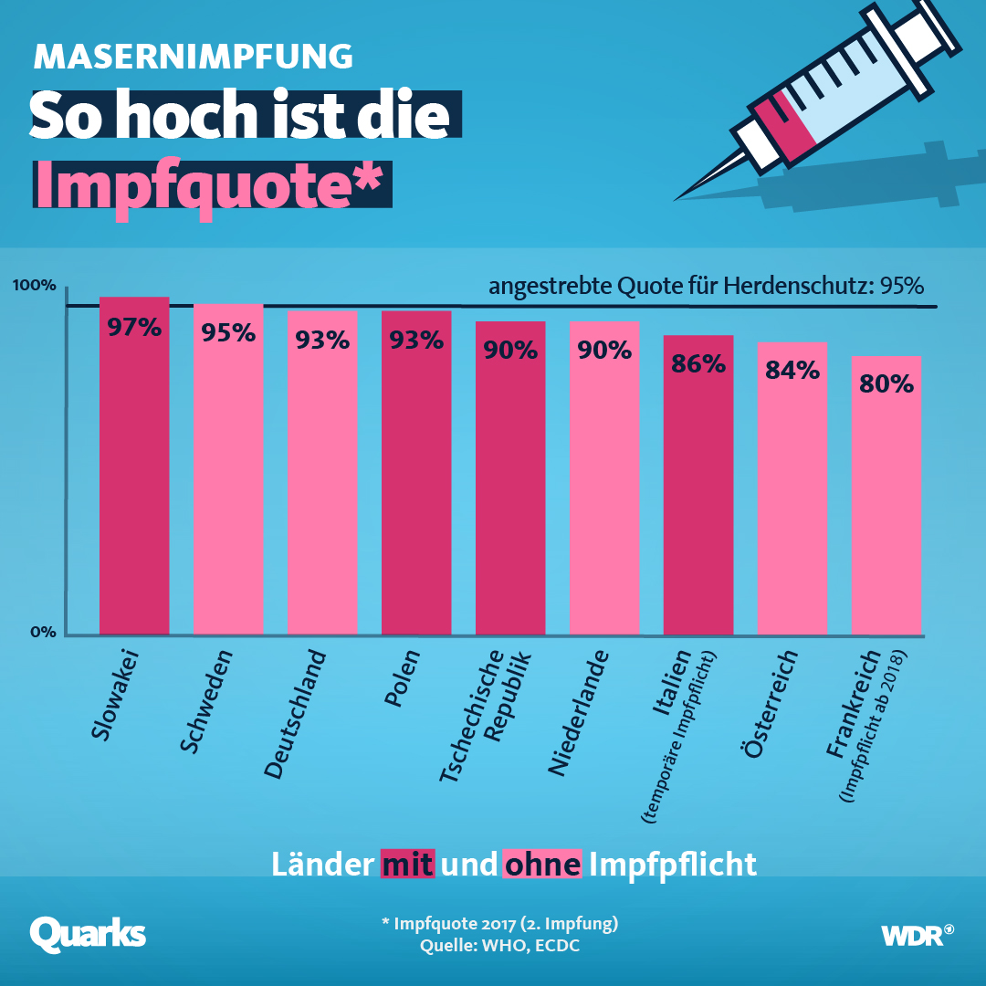 Grafik, die Impfquoten europäischer Länder zeigt