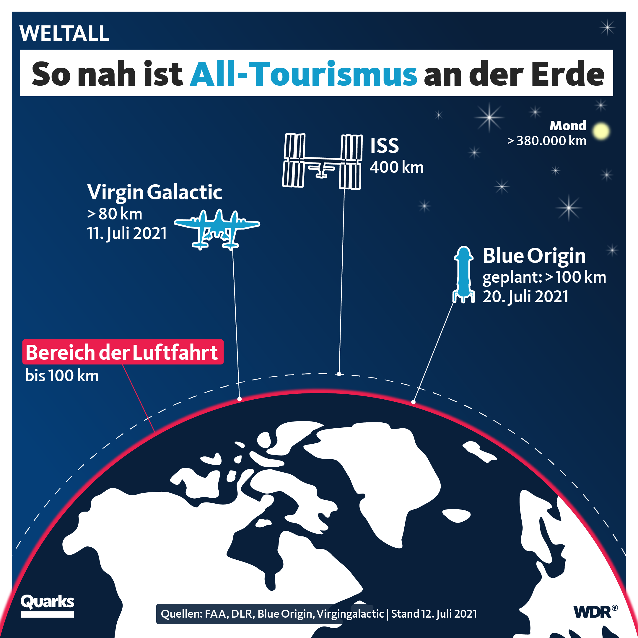So nah ist All-Tourismus an der Erde