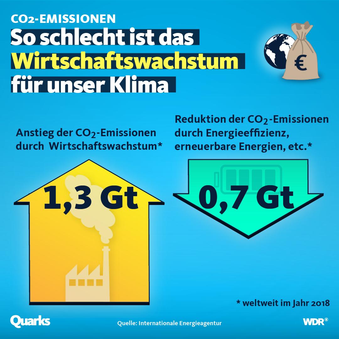 Grafik zeigt das Ungliehcgewicht zwischen dem Anstieg und der Reduktion von CO2-Emissionen .