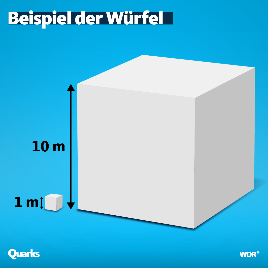 Zwei Würfel mit verschiedenen Kantenlängen.