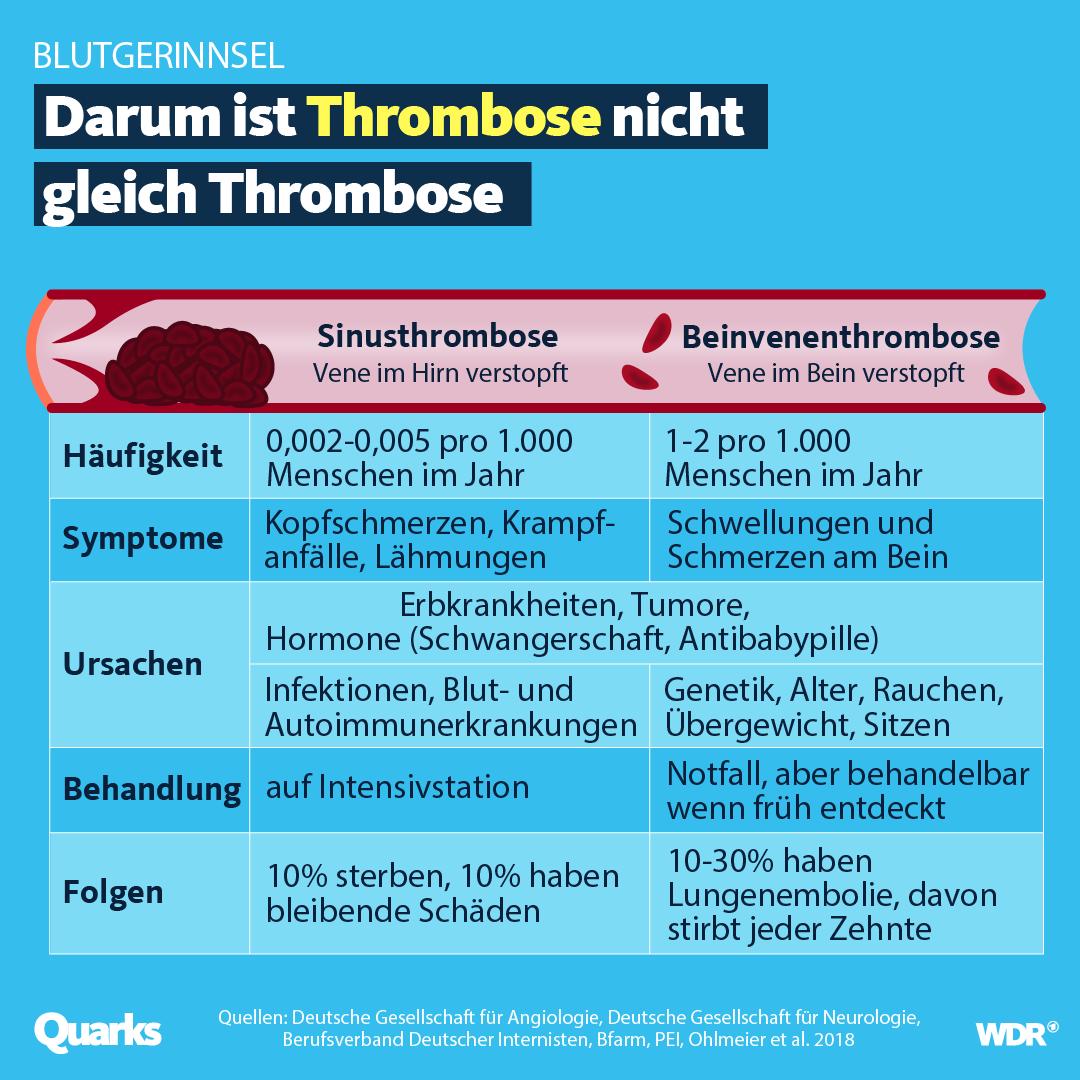 Grafik Vergleich Thrombosen