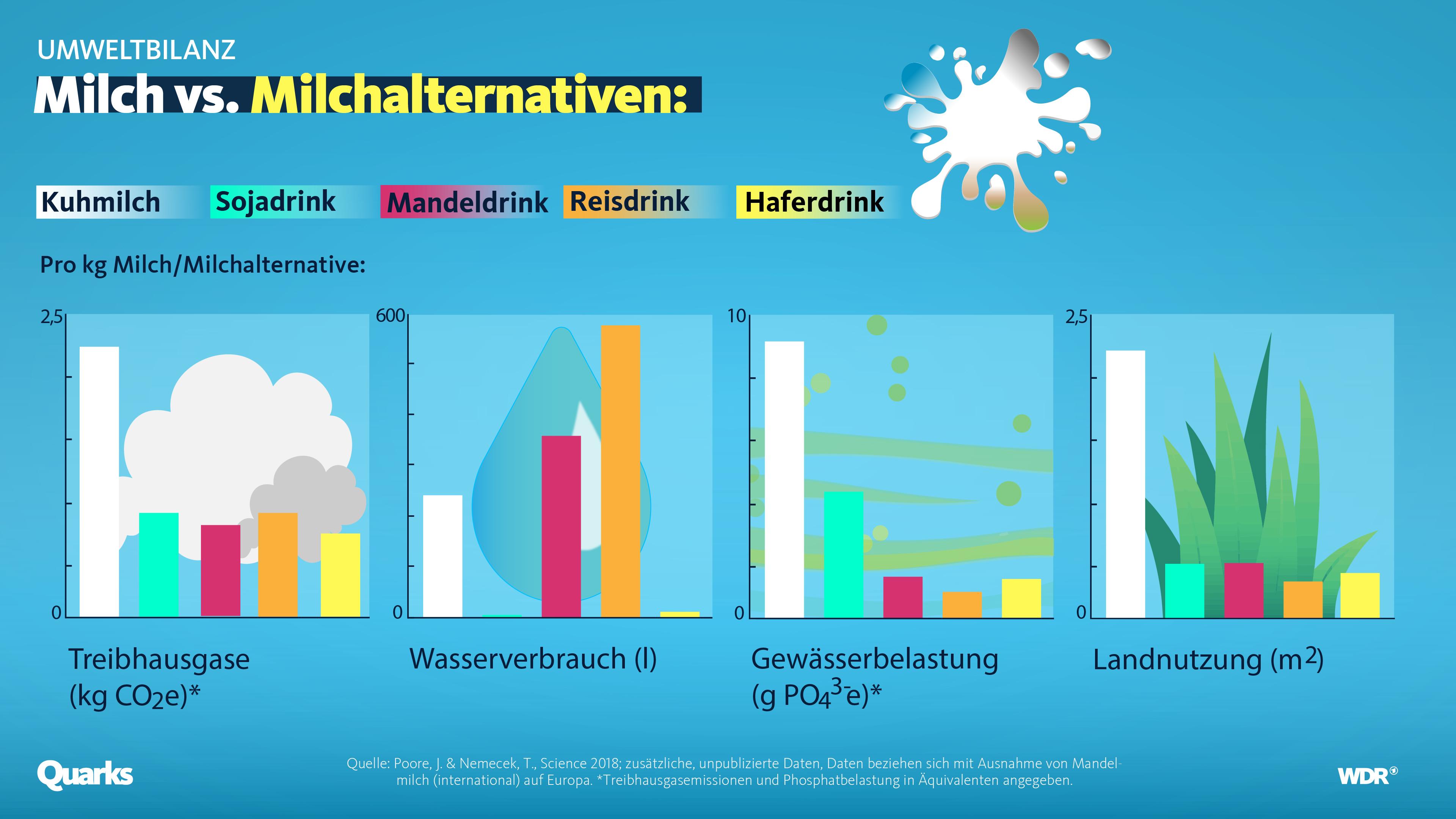 Grafik zur Umweltbelastung durch Milch und Milchalternativen.