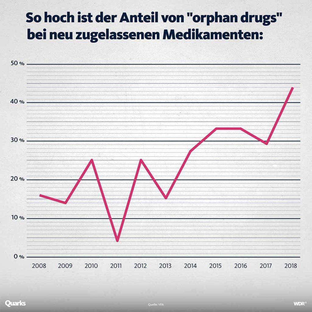 Grafik, die zeigt, dass in den letzten Jahren immer mehr Orphan Drugs unter den Medikamenten sind.